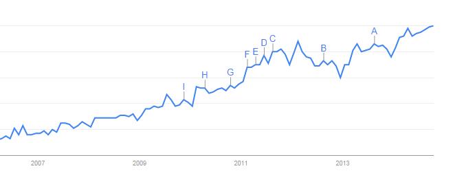 landingpage_search_term_graph_in_google_search_trend