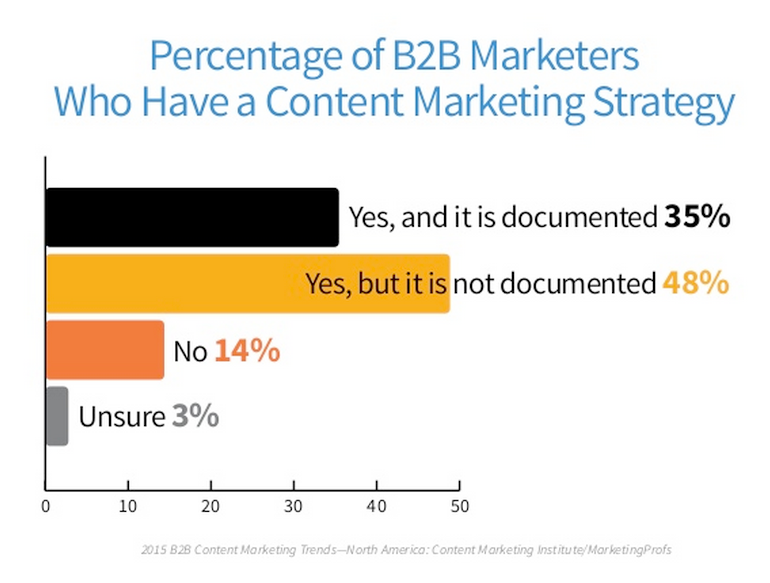 content strategy for b2b