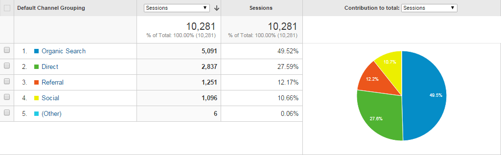 google-analytics-of-viral-article